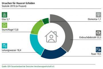 HDI_Hausrat_Infografik_780x525px_18.12_V2